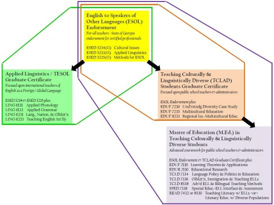 relations-to-programs-esol